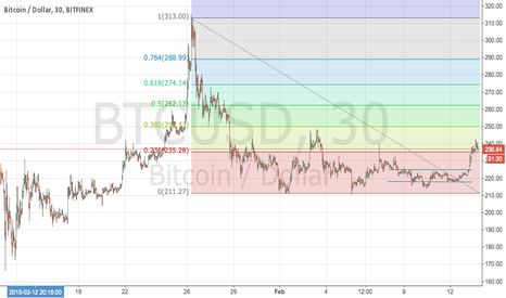 BTCUSD: this is a test