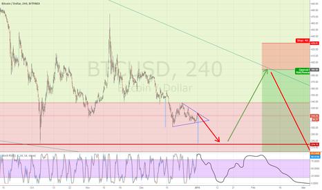 BTCUSD: Bitcoin bear market seems not over yet...