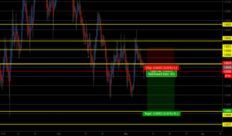 EURUSD: EURUSD golden point