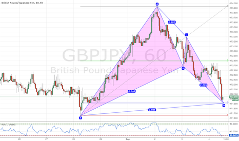 GBPJPY: Bullish Bat Pattern GBPJY