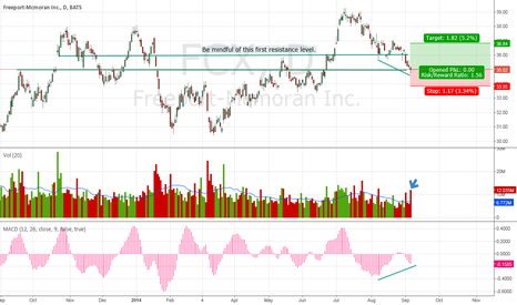FCX: FCX at Support w/ Momentum Divergence