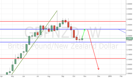 GBPNZD: GBPNZD BULLISH TO 2.358 THEN TO RESUME IT'S BEARISH MODE