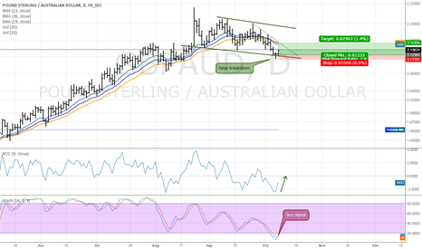 GBPAUD: Potential bullish set-up for GBPAUD
