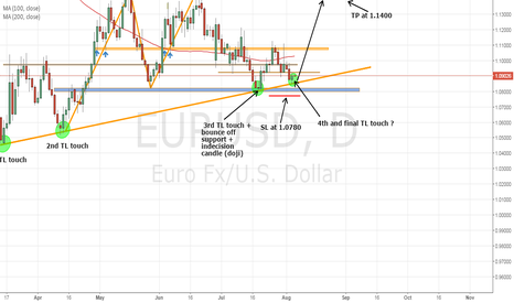 EURUSD: EURUSD long in place....