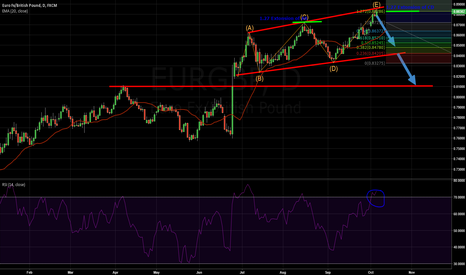 EURGBP: Great Short Opportunity EUR/GBP (Daily Trendline,RSI,Extensions)