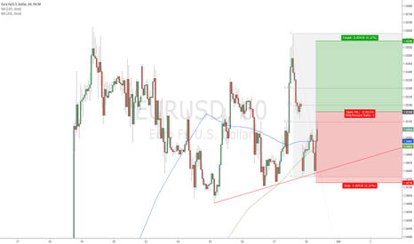 EURUSD: EUR/USD Buy 1.3516; Target 1.3559; Stop Loss 1.3473