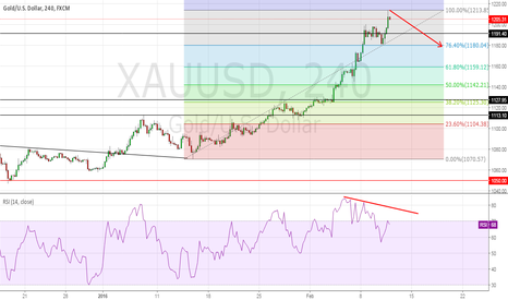 XAUUSD: Strong divergence between the price action and RSI
