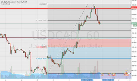USDCAD: Strong area for a buy at 61.8 level in red..