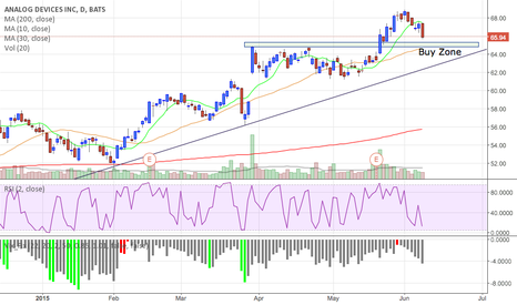 ADI: Analog Devices - $ADI - Long from support zone