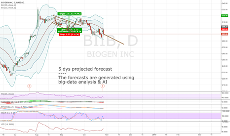 BIIB: Algorithmic forecast