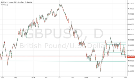 GBPUSD: GBPUSD trend lines