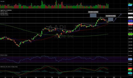 AAPL: China Mobile
