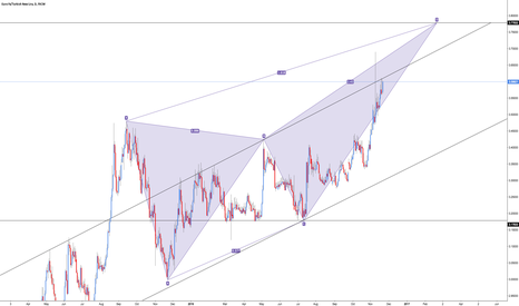 EURTRY: EUR/TRY - Bearish Deep Crab