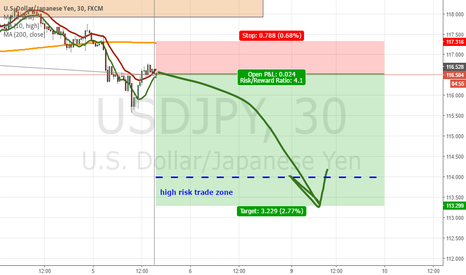 USDJPY: I have opened USDJPY short position // high risk trade (!)