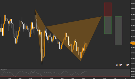 NZDUSD: NZDUSD / 15M / GARTLEY PATTERN