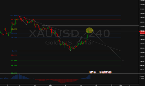 XAUUSD: Structure + 61.8% + (Wait Candle Pattern)