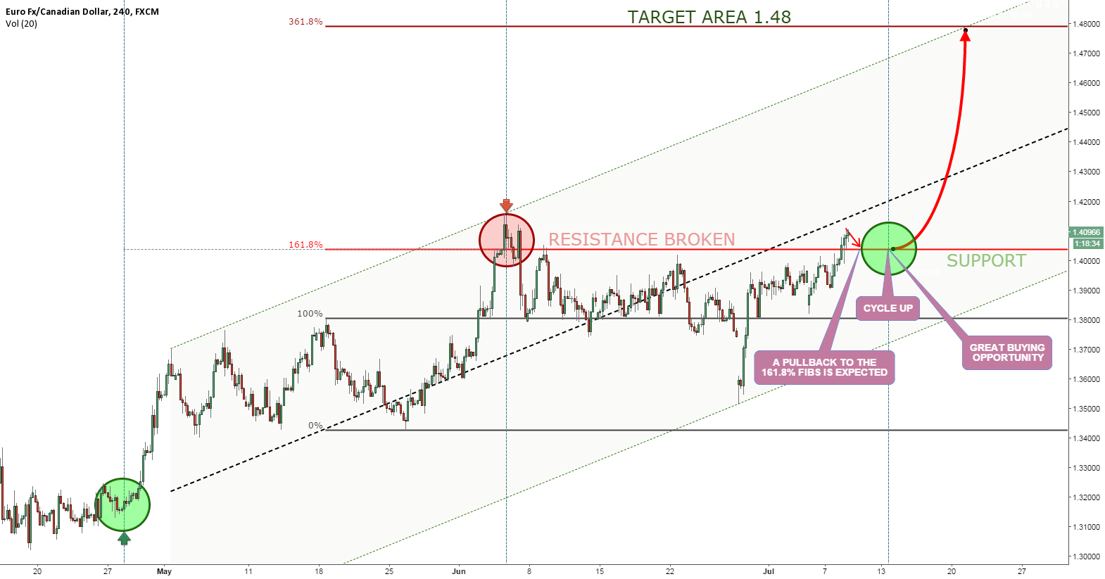 EURCAD PREPARING FOR A RALLY