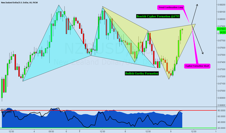 NZDUSD: NZDUSD: An Interesting Dilemma (Potential Bearish Cypher)