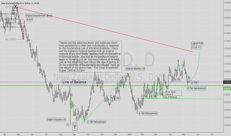 NZDUSD: Relief is over,time to rally