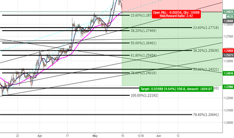 GBPCHF:  sale . try a new strategy geometry prices . its level in triang