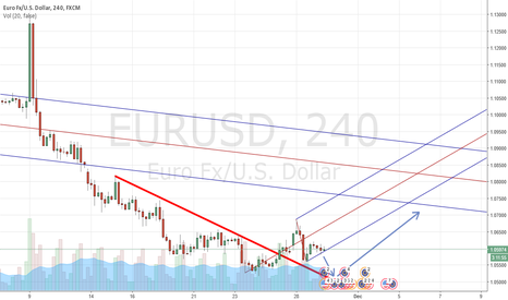 EURUSD: Price expected to drop to Red trend line then go up to meet ...
