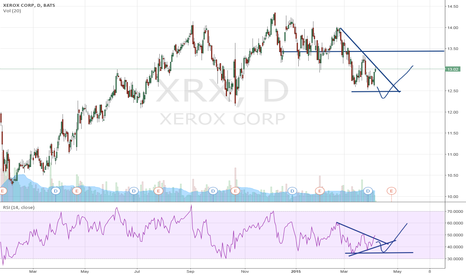 XRX: Xerox Corp: an upswing could be in the making