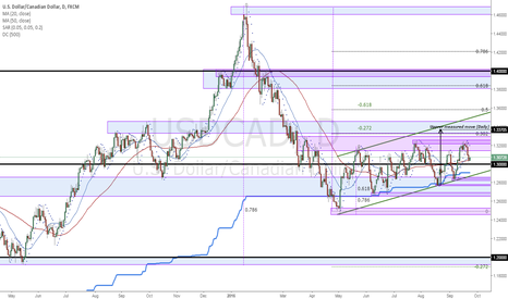 USDCAD: USDCAD Price structure analysis (Daily)