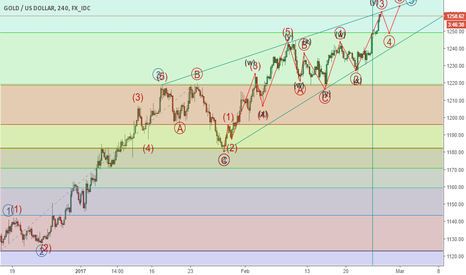 XAUUSD: GOLD Keeps Sellers in Check.