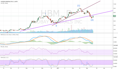 HBM: Uptrend to continue