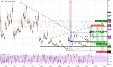 SB1!/USOIL: Sugar/Oil Plan