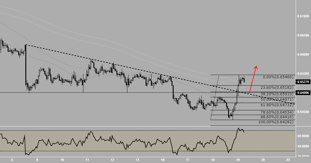 NzdUsd - Support turned Resistance, turned now Support ?