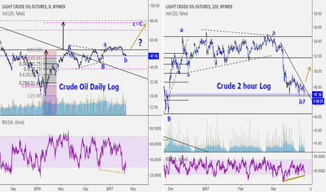 CL1!: OIL: Watching for a turn up soon.