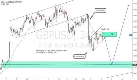 GBPUSD: Cable ridding both animals !
