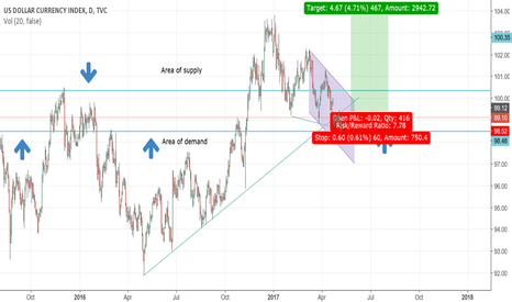 DXY: DXY rallying soon? Aftermath of  comments by Donald Trump.
