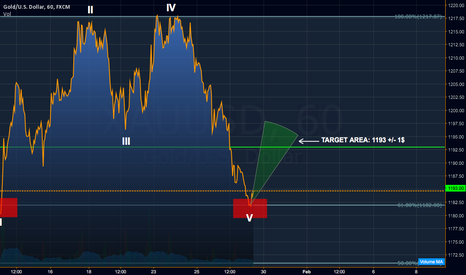 XAUUSD: GOLD: WEEK NUMBER 05 to 06 / LITTLE BIT LONG