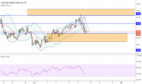 DXY: DXY 4 H Long