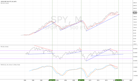 SPY: SPY monthly - year end rally or die - 11/3/2016