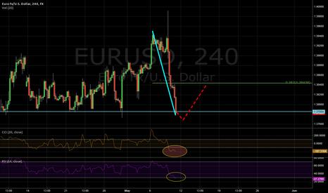 EURUSD: EURUSD - Getting Oversold