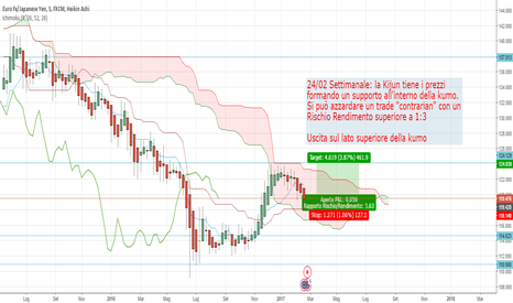 EURJPY: BUY contrarian sul W1