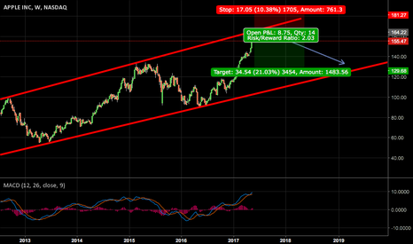 AAPL: AAPL APPROACHING WEEKLY TRENDLINE WILL LOOK FOR SELL SETUPS