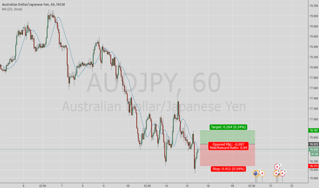 AUDJPY: sell limit