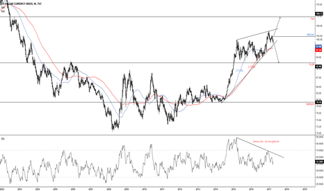 DXY: What's in store for USD in Q2... time to choose our side!