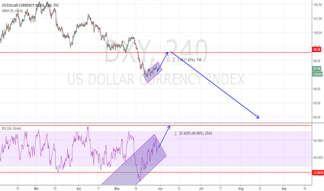 DXY: LOOKING FOR SHORT
