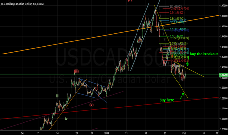 USDCAD: buy the cad
