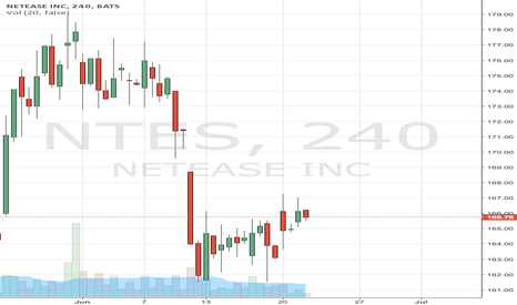NTES: NETEASE GOING UP