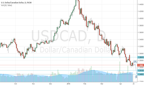 USDCAD: BUY USDCAD for May uptick