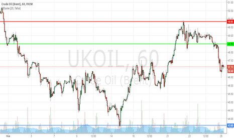 UKOIL: Шорт нефти О_О по 48,50