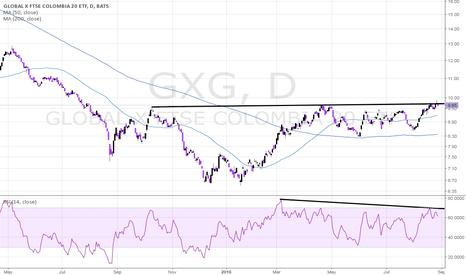 GXG: GXG Near-Term Bearish in Bullish Long-Term Context