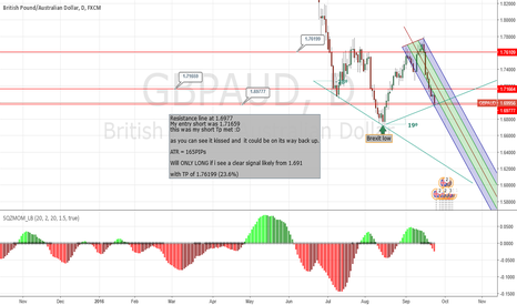 GBPAUD: My entry short has closed looking to enter long