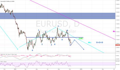 EURUSD: euro day